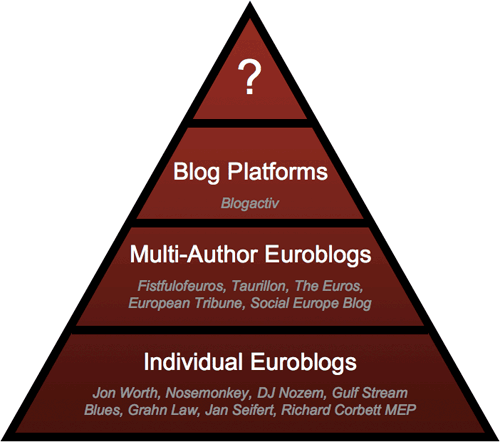 Triangle of Euroblogging