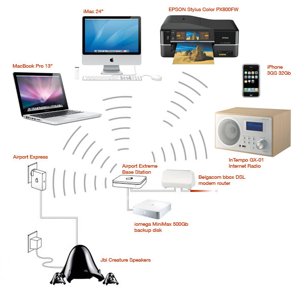 ultimate-home-network